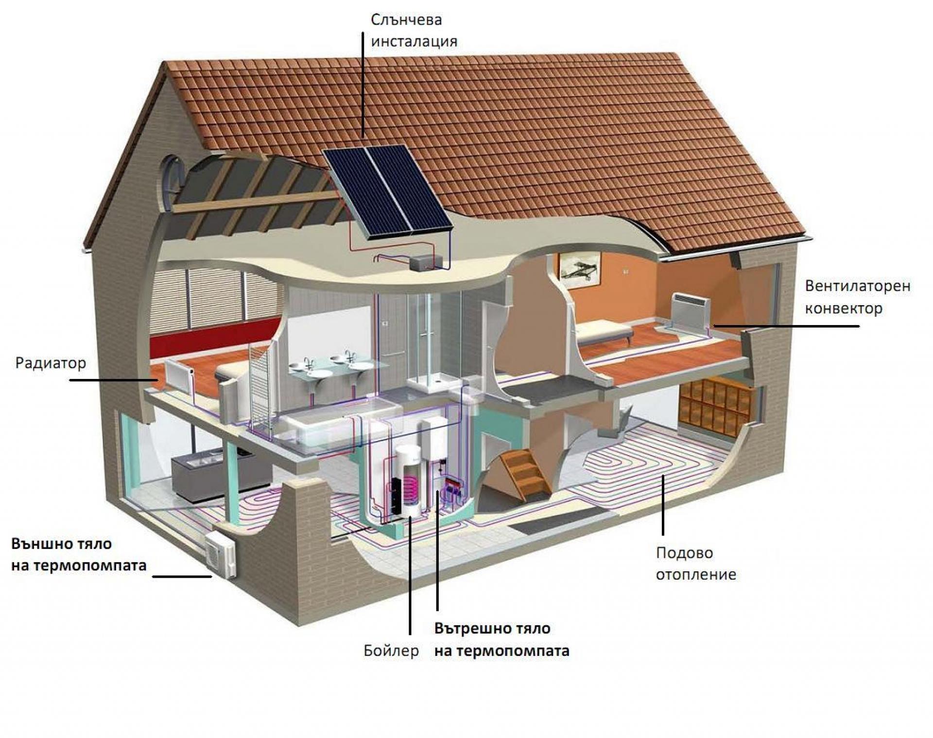 Битови термопомпени системи въздух - вода – какво трябва да знаем за тях?